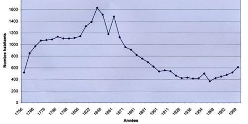 Evolution de la population de Peisey